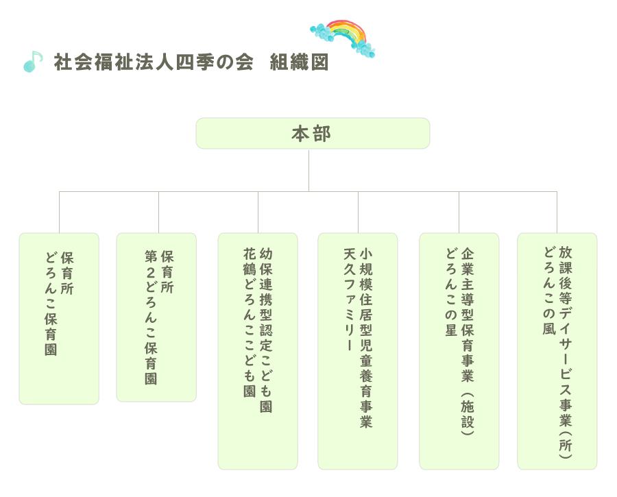 社会福祉法人四季の会 組織図